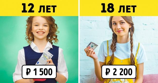 Скільки кишенькових грошей потрібно дитині і чому марно платити йому хороші оцінки за